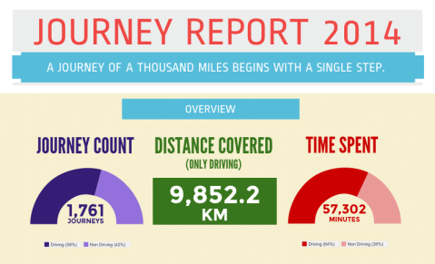 Journey Report 2014-Overview
